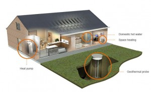 Grond/water warmtepomp bodem/water warmtepomp